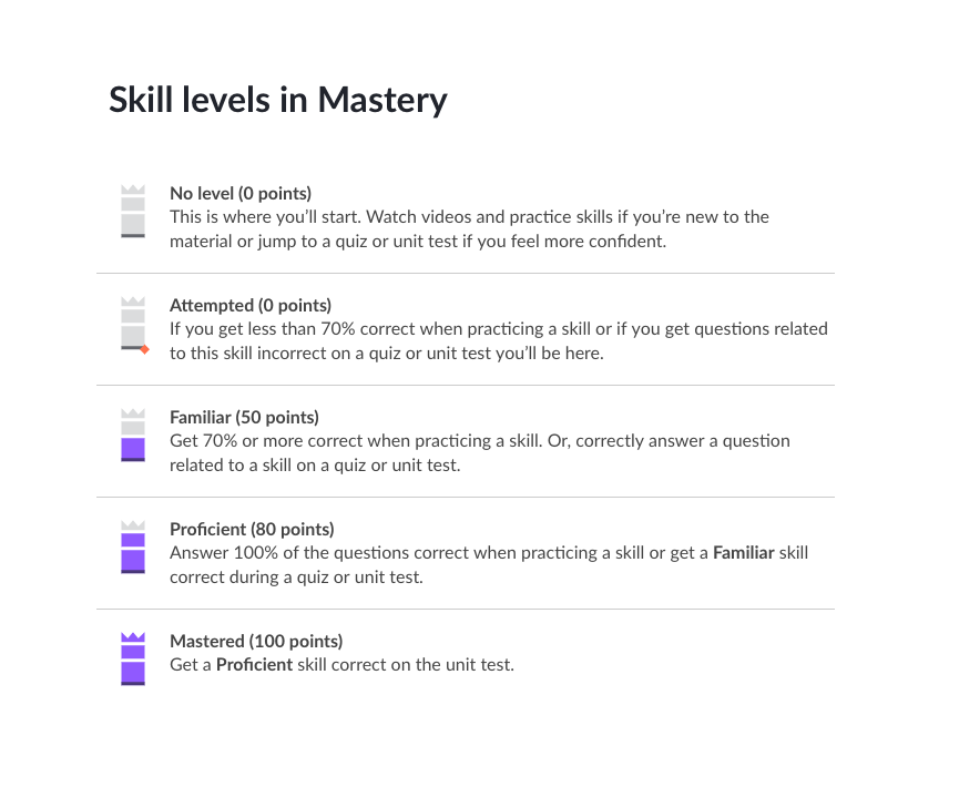 Mastery_skill_levels.png